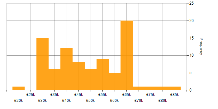 Salary histogram for Self-Motivation in Surrey