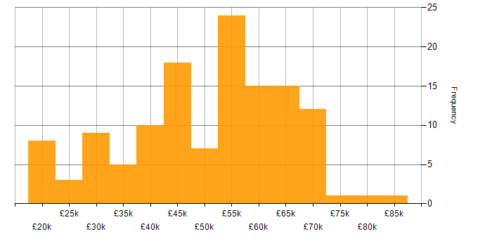 Salary histogram for Self-Motivation in West Yorkshire