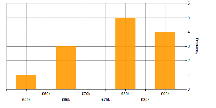 Salary histogram for Senior Implementation Manager in the UK