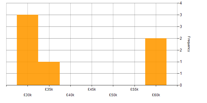 Salary histogram for Service Delivery in Basingstoke