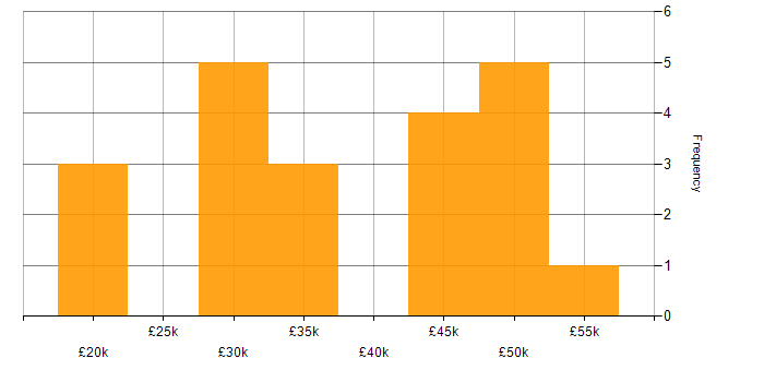 Salary histogram for Service Delivery in Leicestershire