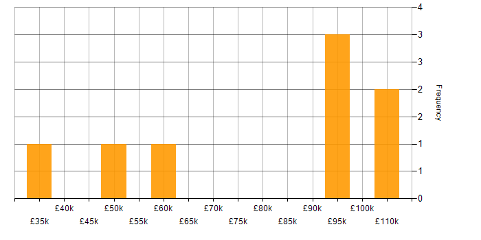 Salary histogram for Service Management in Lancashire