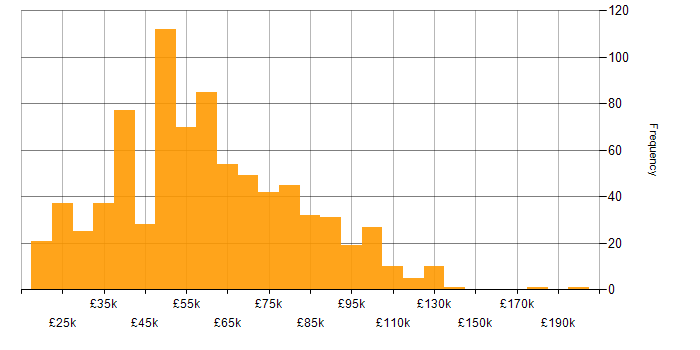 Salary histogram for Service Management in London