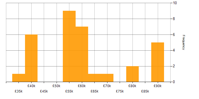 Salary histogram for Service Management in Surrey