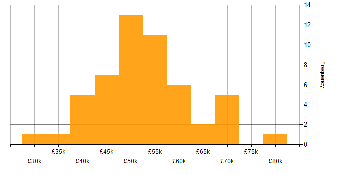Salary histogram for Service Manager in Manchester