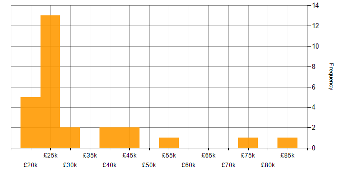 Salary histogram for ServiceNow in Berkshire