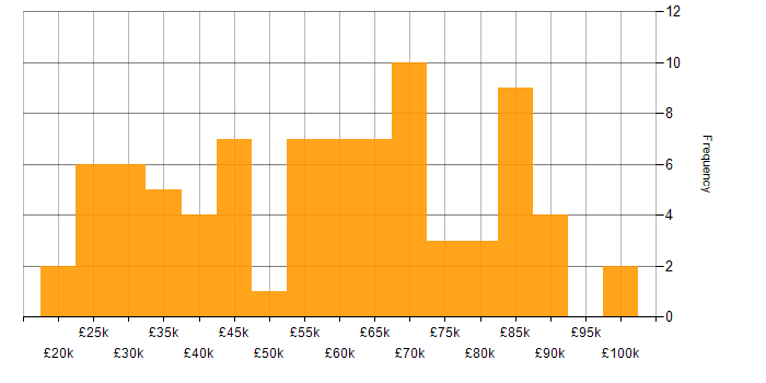 Salary histogram for ServiceNow in the City of London