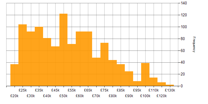 Salary histogram for ServiceNow in the UK
