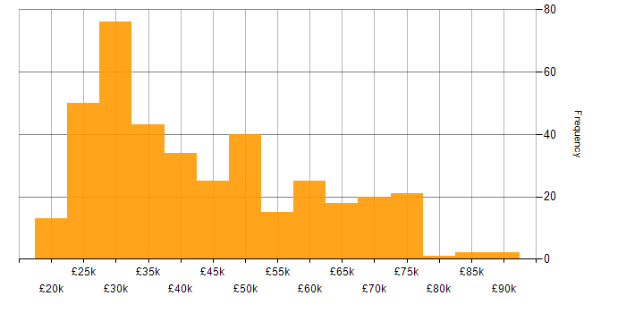 Salary histogram for SharePoint in the South East