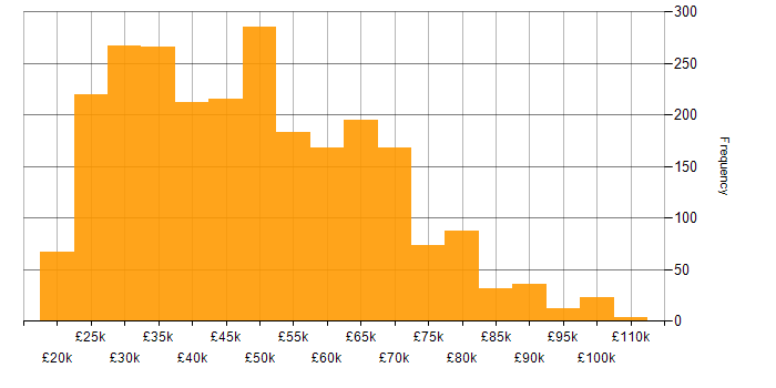 Salary histogram for SharePoint in the UK