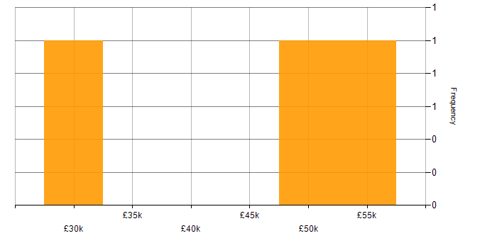Salary histogram for Shell Script in Wales