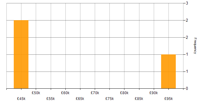 Salary histogram for SIEM in Surrey