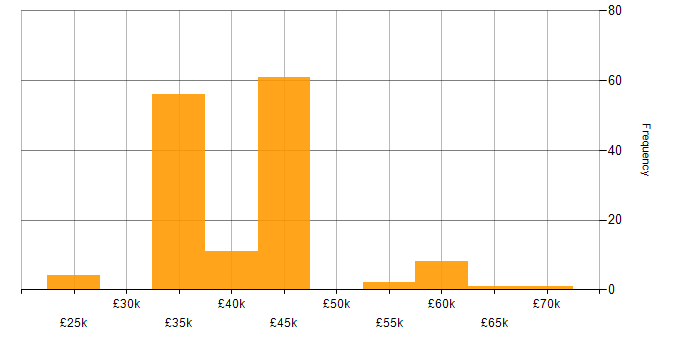 Salary histogram for Simulink in England