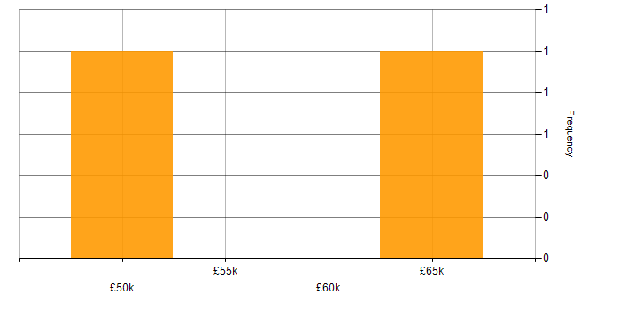 Salary histogram for Single Sign-On in Scotland