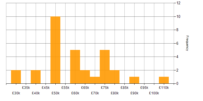 Salary histogram for Single Sign-On in the South East