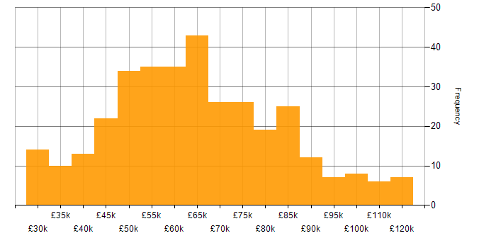 Salary histogram for Single Sign-On in the UK