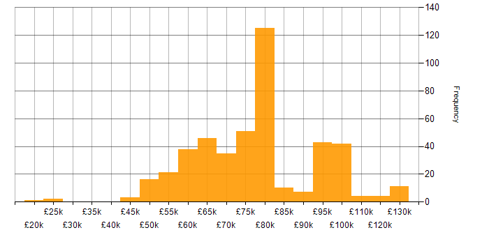 Salary histogram for Site Engineer in the UK