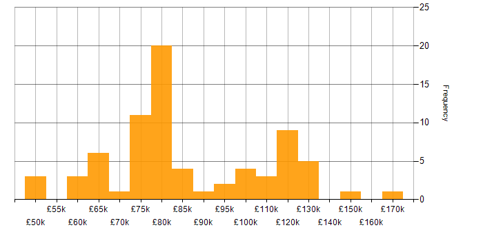 Salary histogram for Site Reliability Engineering in the City of London