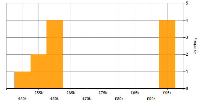 Salary histogram for Sitecore CMS in the City of London