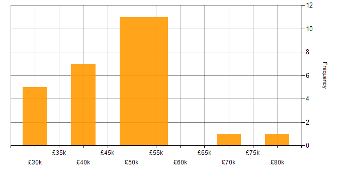 Salary histogram for Sitefinity in the UK