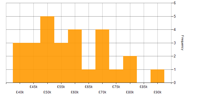 Salary histogram for Sketch in the City of London
