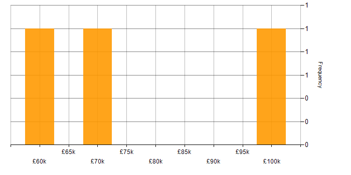 Salary histogram for Skype in the City of London