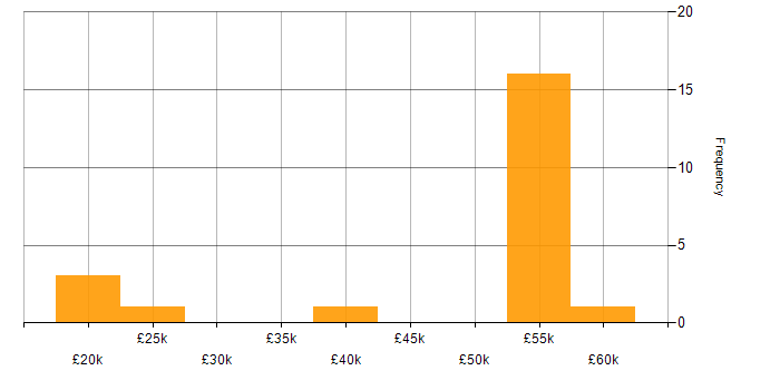 Salary histogram for Skype for Business in the West Midlands