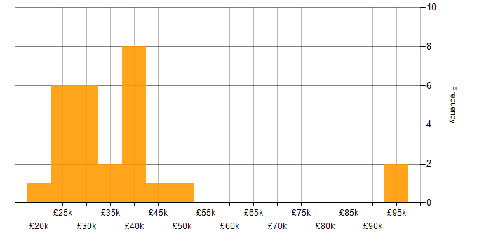 Salary histogram for SLA in West Sussex