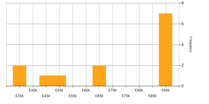 Salary histogram for SMS in London
