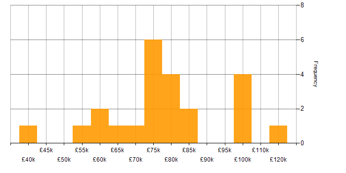 Salary histogram for Snowflake Schema in London
