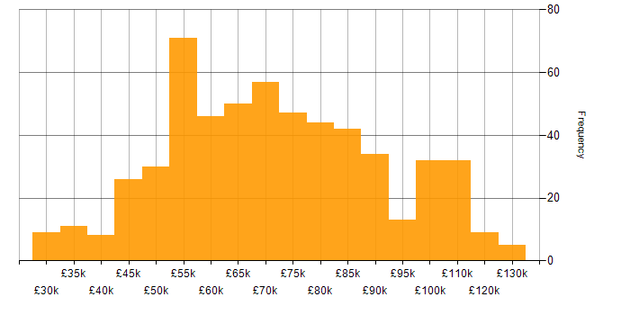 Salary histogram for SOA in the UK