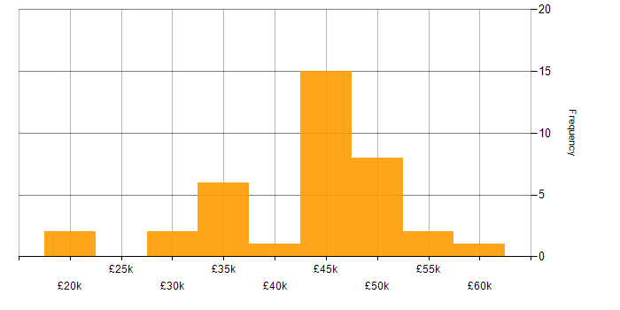 Salary histogram for SOAP in the East of England