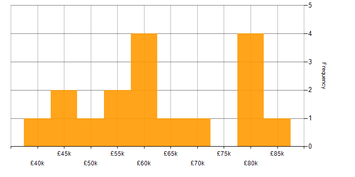 Salary histogram for SOAP in Scotland