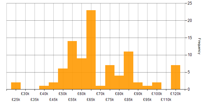 Salary histogram for SOC 2 in the UK