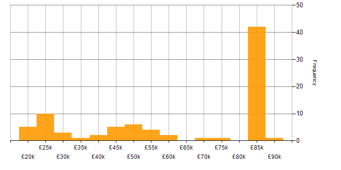 Salary histogram for Social Media in the South East