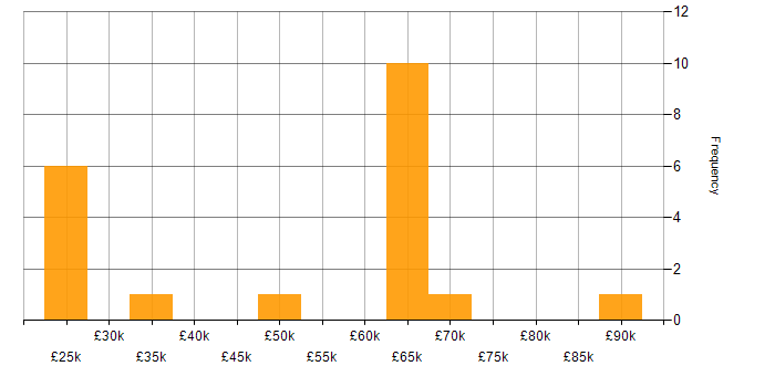 Salary histogram for Social Network in the UK