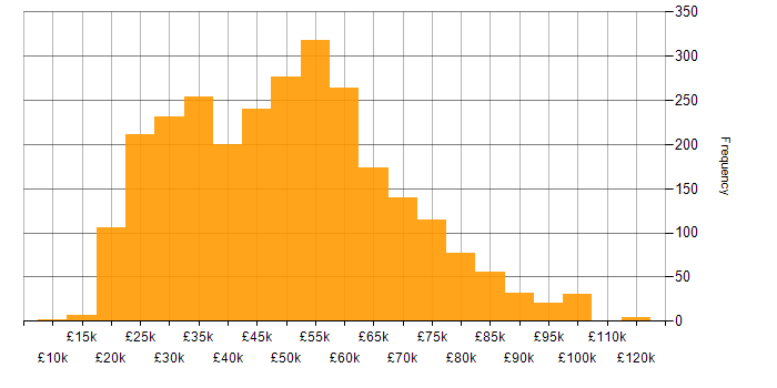 Salary histogram for Social Skills in the South East