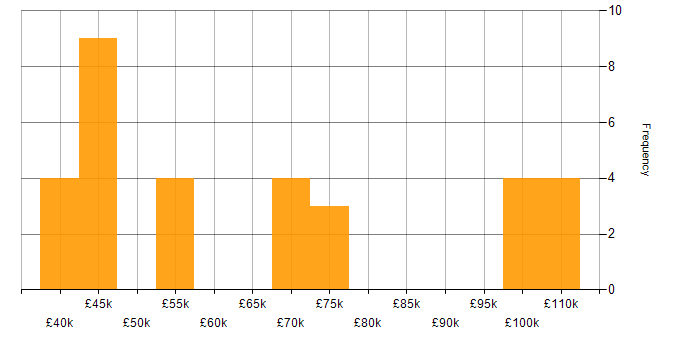 Salary histogram for Software Architecture in Yorkshire