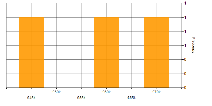 Salary histogram for Software Delivery in Basingstoke