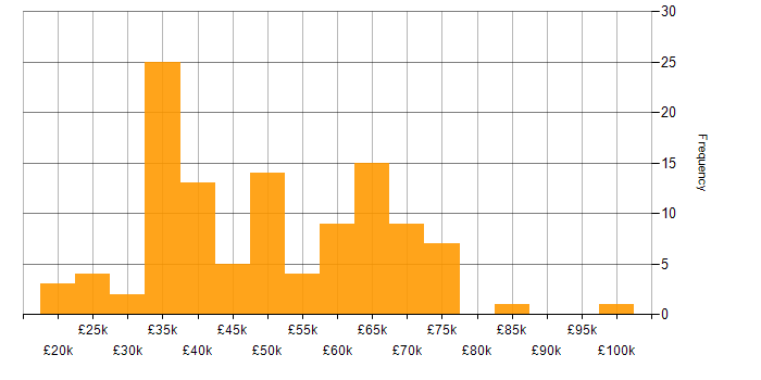 Salary histogram for Software Developer in the East of England