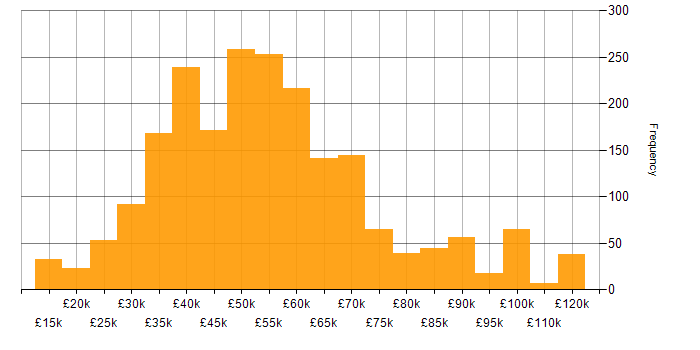 Salary histogram for Software Developer in England