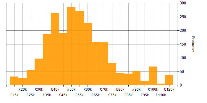 Salary histogram for Software Developer in the UK