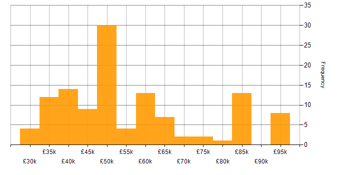 Salary histogram for Software Engineer in Oxfordshire