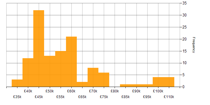 Salary histogram for Software Engineer in West Yorkshire