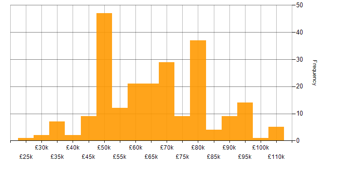 Salary histogram for Software Engineering in Birmingham