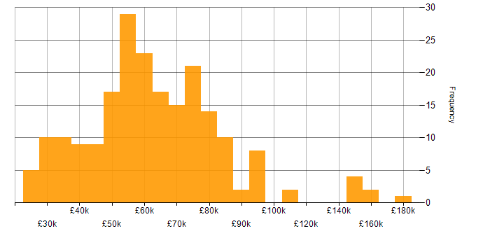 Salary histogram for Software Engineering in the East of England