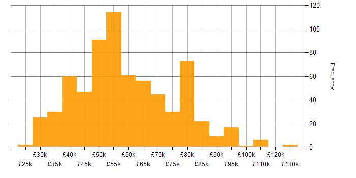 Salary histogram for Software Engineering in the North West