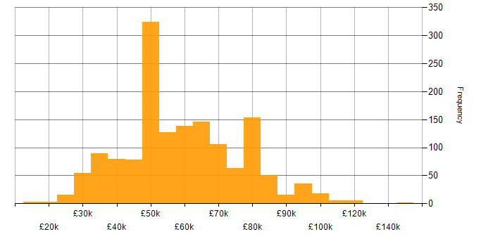 Salary histogram for Software Engineering in the South East