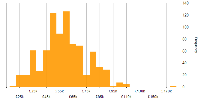 Salary histogram for Software Engineering in the South West