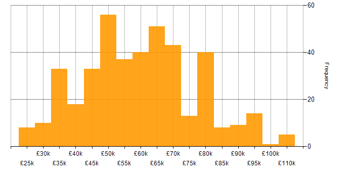 Salary histogram for Software Engineering in the West Midlands